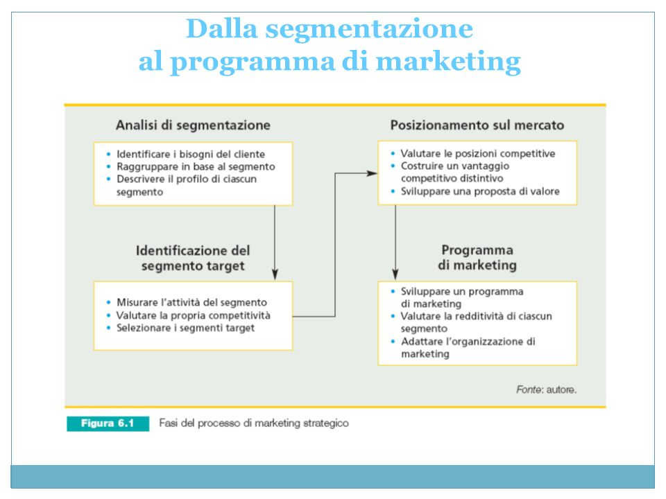 Dalla segmentazione al programma di marketing