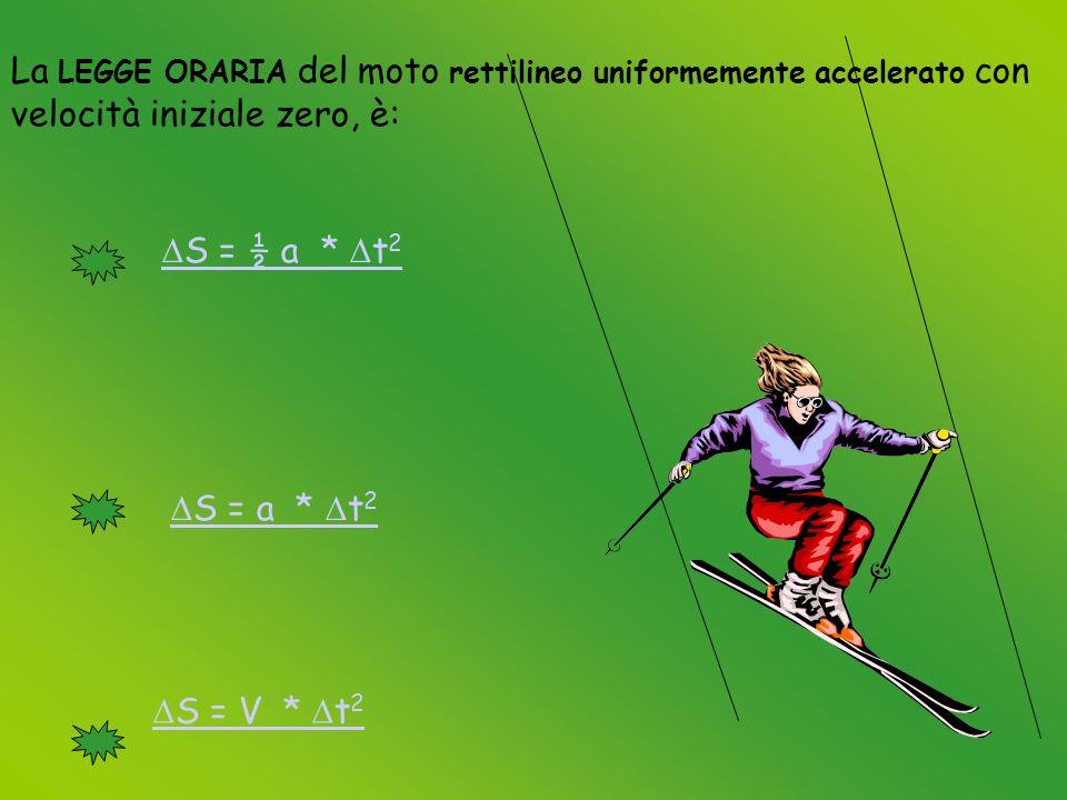 La LEGGE ORARIA del moto rettilineo uniformemente accelerato con velocità iniziale zero, è: S = ½ a * t 2 S = a * t 2 S = V * t 2