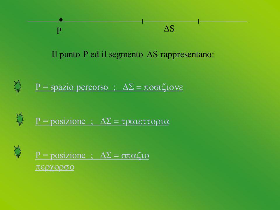 Il punto P ed il segmento S rappresentano: P S P = spazio percorso ; P = posizione ; P = posizione ;