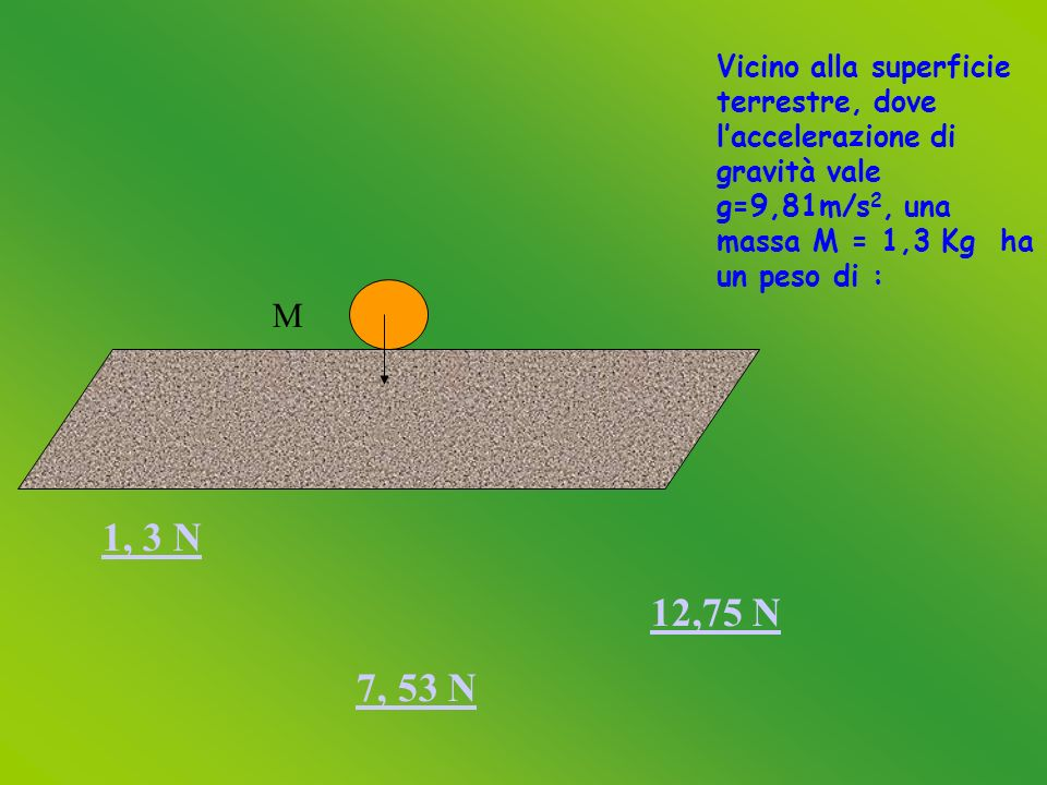 M 1, 3 N 12,75 N 7, 53 N Vicino alla superficie terrestre, dove laccelerazione di gravità vale g=9,81m/s 2, una massa M = 1,3 Kg ha un peso di :
