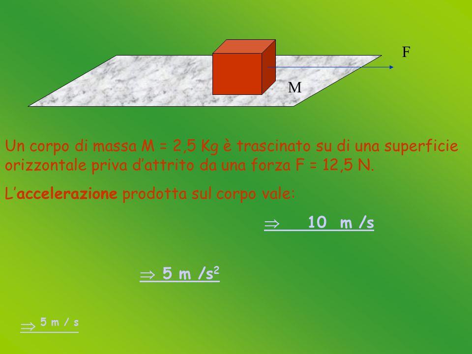 M F Un corpo di massa M = 2,5 Kg è trascinato su di una superficie orizzontale priva dattrito da una forza F = 12,5 N.