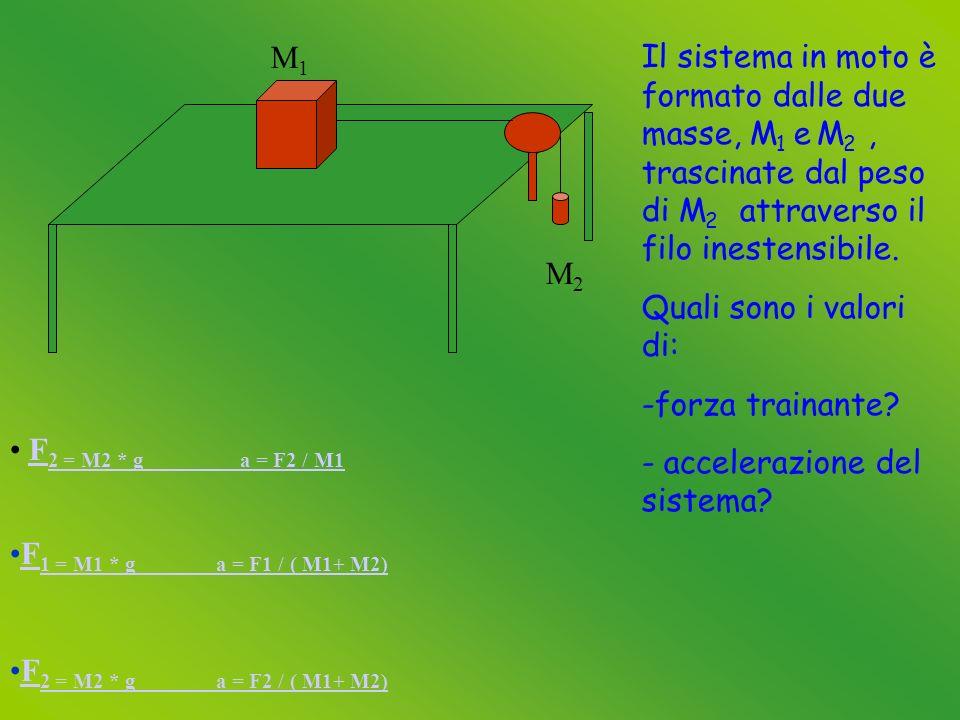 M1 M1 M2M2 Il sistema in moto è formato dalle due masse, M 1 e M 2, trascinate dal peso di M 2 attraverso il filo inestensibile.