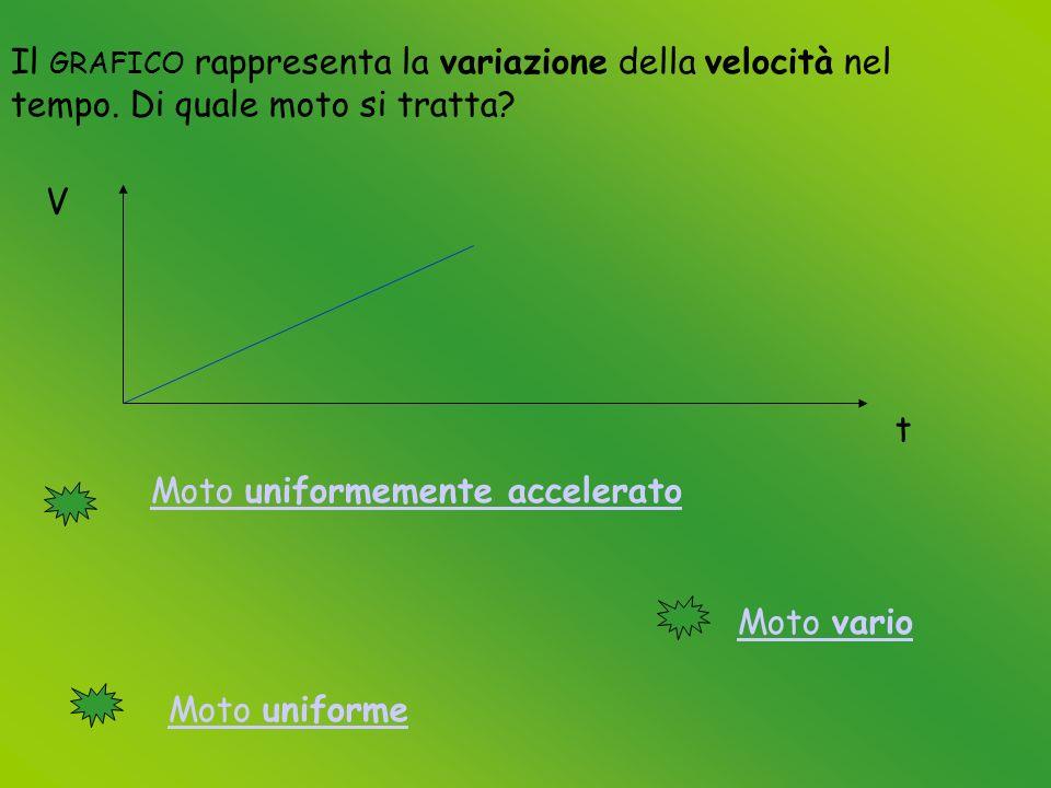 Il GRAFICO rappresenta la variazione della velocità nel tempo.
