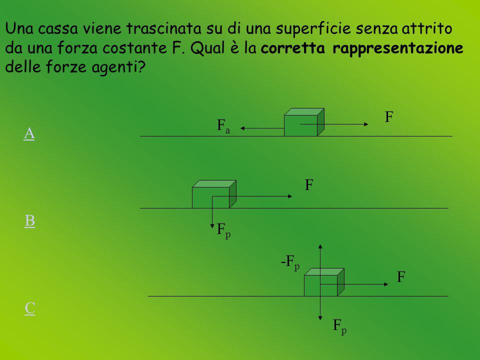 Una cassa viene trascinata su di una superficie senza attrito da una forza costante F.