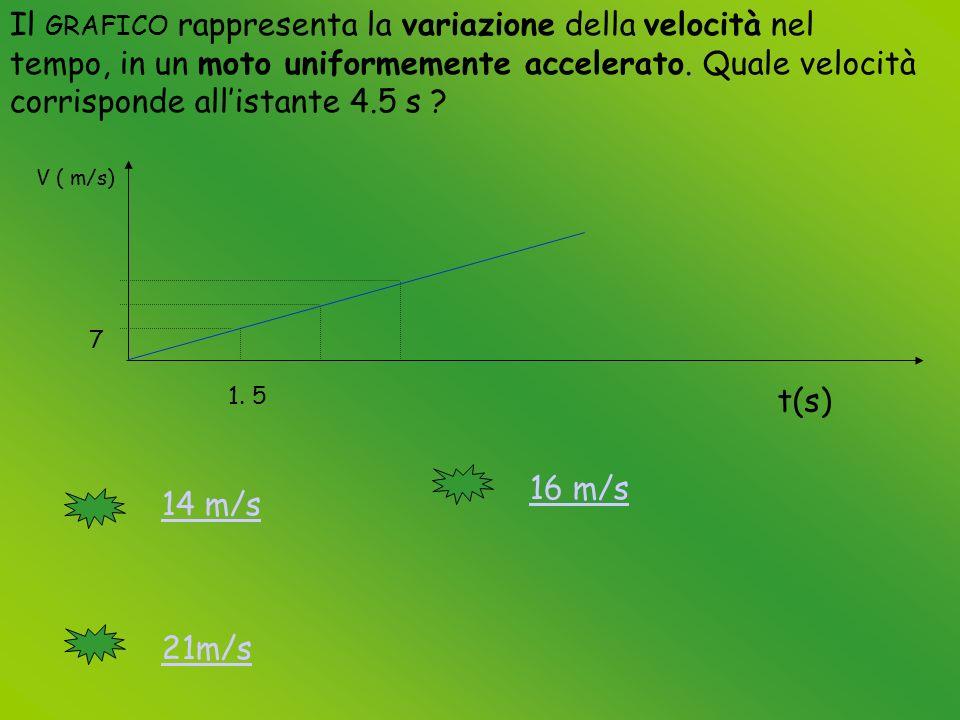 Il GRAFICO rappresenta la variazione della velocità nel tempo, in un moto uniformemente accelerato.
