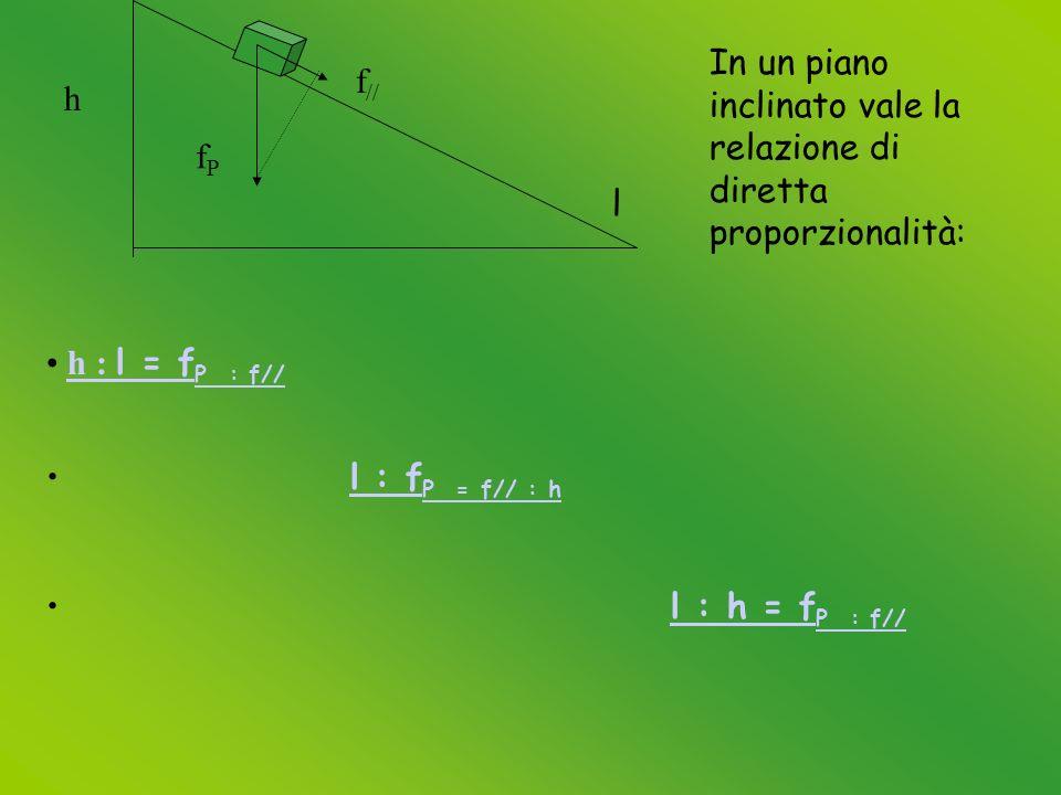 h l fPfP f // In un piano inclinato vale la relazione di diretta proporzionalità: h : l = f P : f//h : l = f P : f// l : f P = f// : hl : f P = f// : h l : h = f P : f//l : h = f P : f//