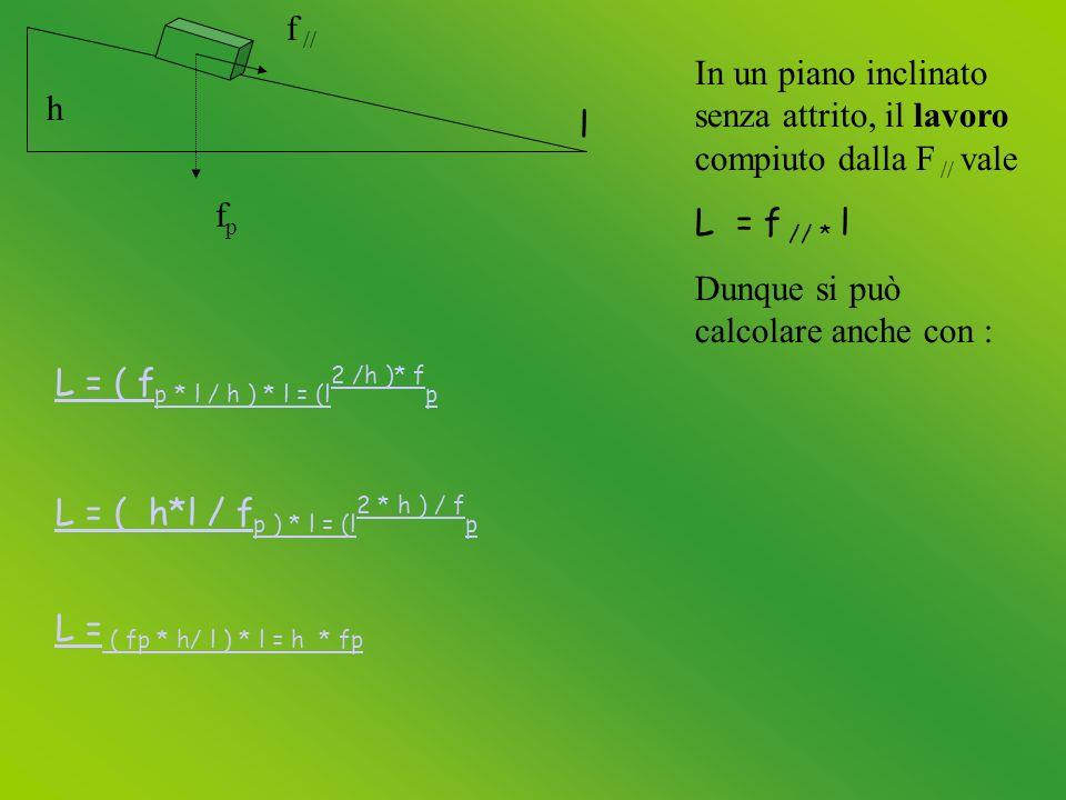 h l fpfp f // In un piano inclinato senza attrito, il lavoro compiuto dalla F // vale L = f // * l Dunque si può calcolare anche con : L = ( f p * l / h ) * l = (l 2 /h )* f p L = ( h*l / f p ) * l = (l 2 * h ) / f p L = ( fp * h/ l ) * l = h * fp