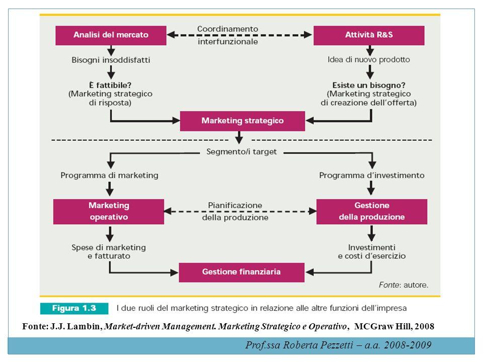 Orientamento al cliente e al mercato: MARKETING STRATEGICO Saturazione dei bisogni corrispondenti alla maggioranza del mercato in vari settori.