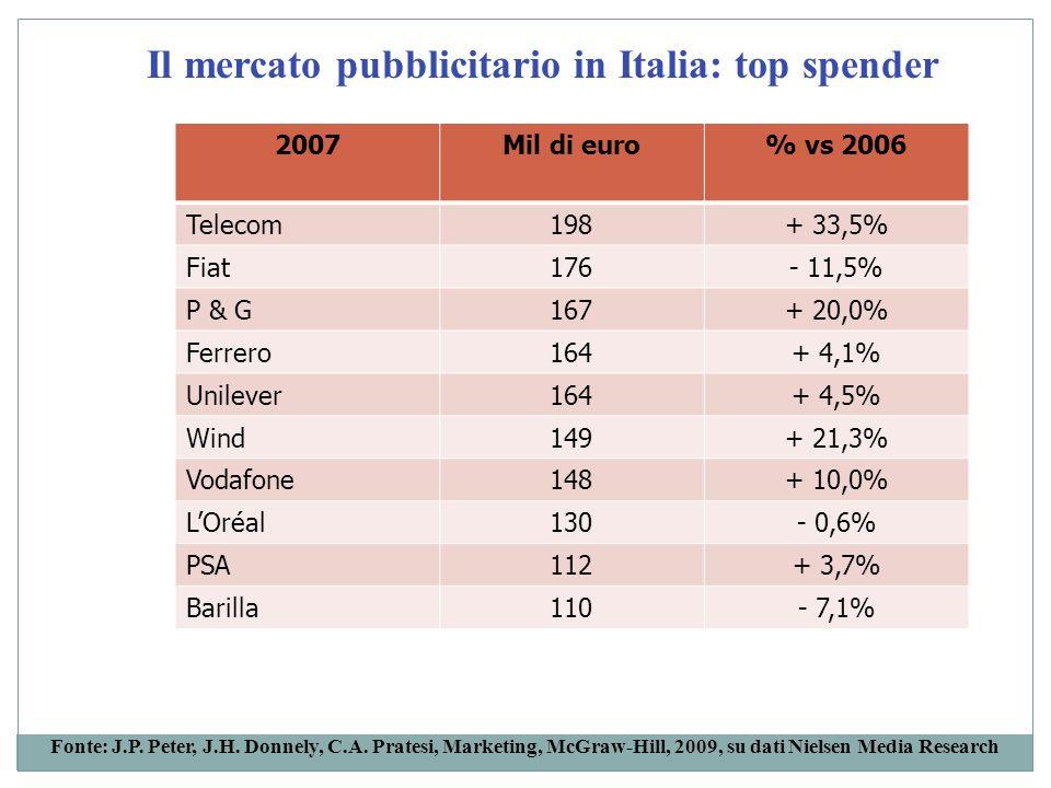 Il mercato pubblicitario in Italia: top spender 2007Mil di euro% vs 2006 Telecom198+ 33,5% Fiat176- 11,5% P & G167+ 20,0% Ferrero164+ 4,1% Unilever164