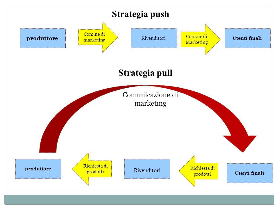 produttore RivenditoriUtenti finali Strategia push Com.ne di marketing Com.ne di Marketing Strategia pull Rivenditori produttore Utenti finali Richies