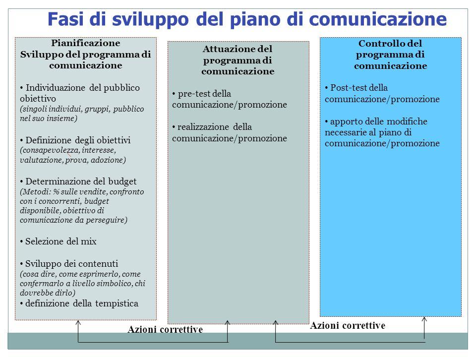 Fasi di sviluppo del piano di comunicazione Pianificazione Sviluppo del programma di comunicazione Individuazione del pubblico obiettivo (singoli indi