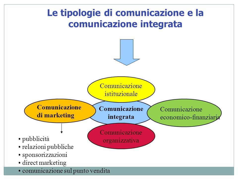 Comunicazione integrata Comunicazione istituzionale Comunicazione organizzativa Comunicazione economico-finanziaria Comunicazione di marketing pubblic