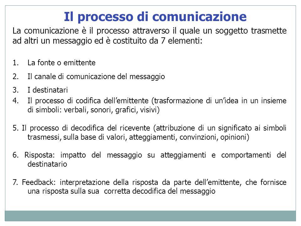 Il processo di comunicazione La comunicazione è il processo attraverso il quale un soggetto trasmette ad altri un messaggio ed è costituito da 7 eleme