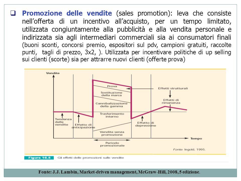Promozione delle vendite (sales promotion): leva che consiste nellofferta di un incentivo allacquisto, per un tempo limitato, utilizzata congiuntament