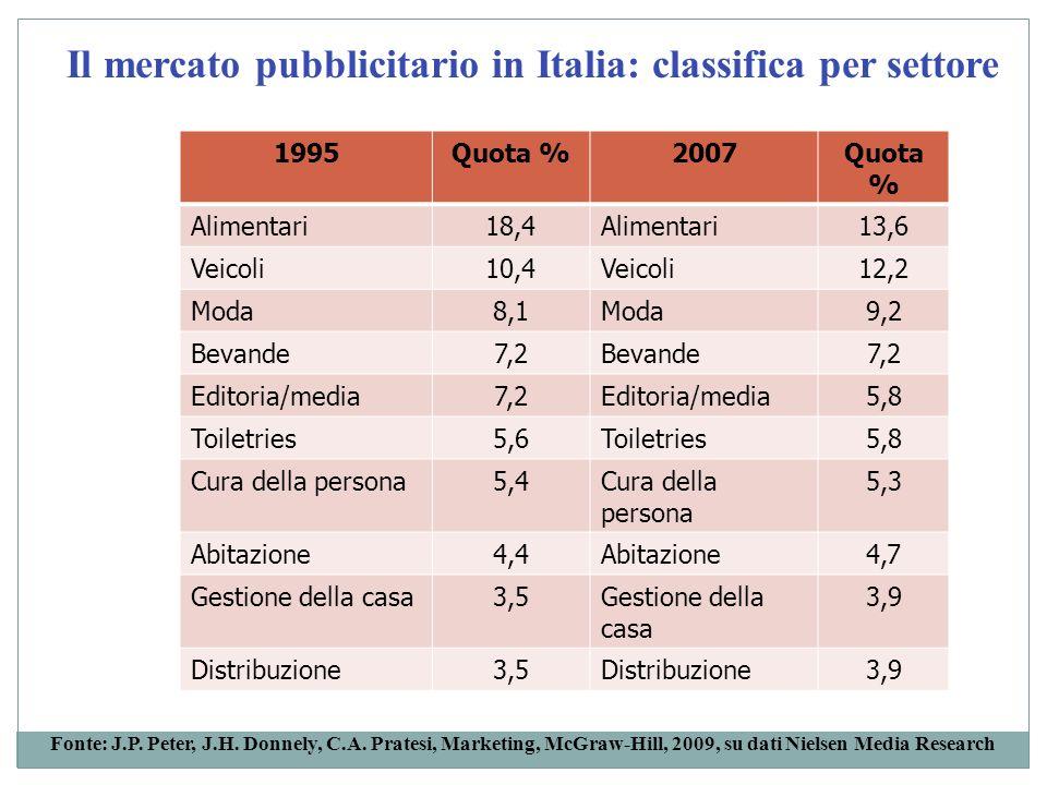 1995Quota %2007Quota % Alimentari18,4Alimentari13,6 Veicoli10,4Veicoli12,2 Moda8,1Moda9,2 Bevande7,2Bevande7,2 Editoria/media7,2Editoria/media5,8 Toil