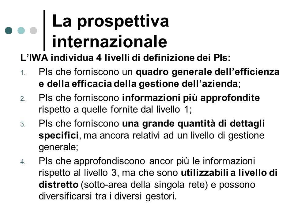La prospettiva internazionale LIWA individua 4 livelli di definizione dei PIs: PIs che forniscono un quadro generale dellefficienza e della efficacia