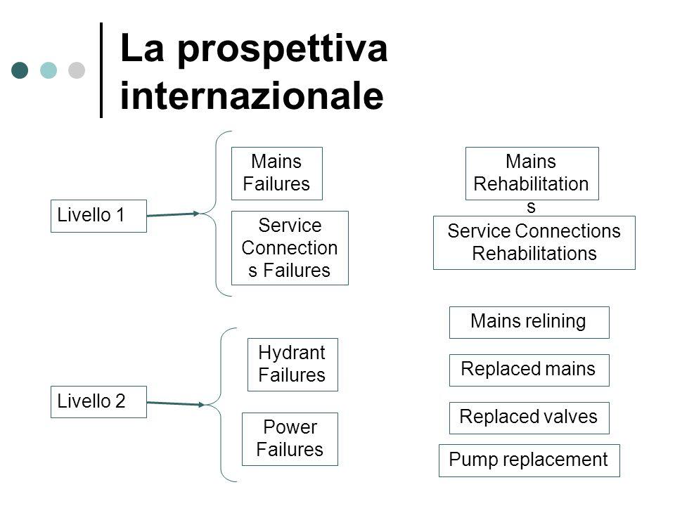 La prospettiva internazionale Livello 1 Mains Failures Mains Rehabilitation s Service Connection s Failures Livello 2 Hydrant Failures Power Failures