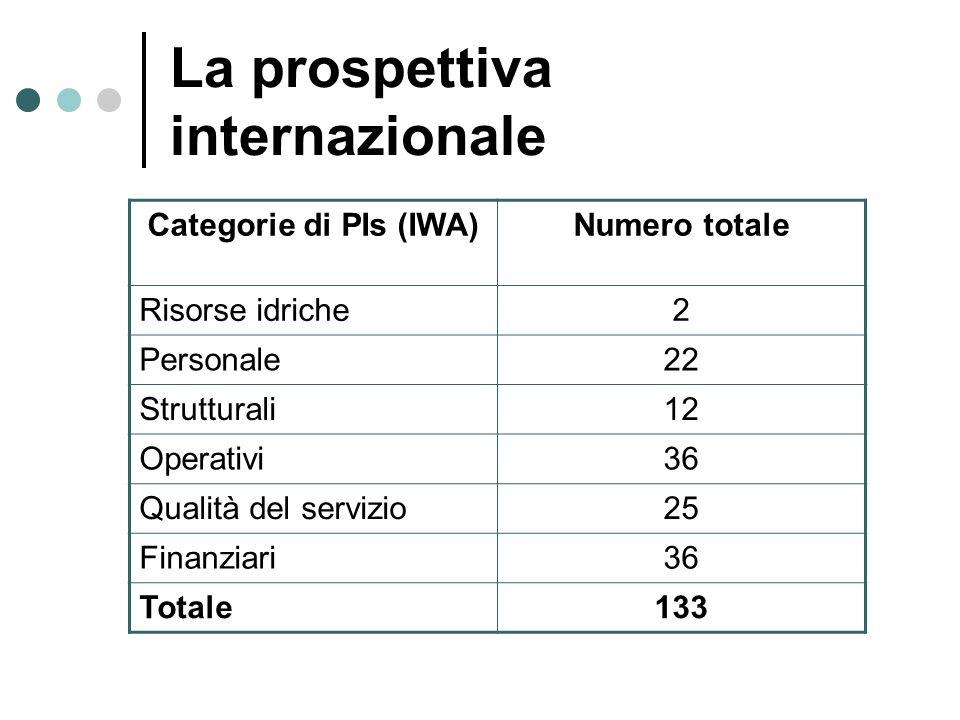 La prospettiva internazionale Categorie di PIs (IWA)Numero totale Risorse idriche2 Personale22 Strutturali12 Operativi36 Qualità del servizio25 Finanz