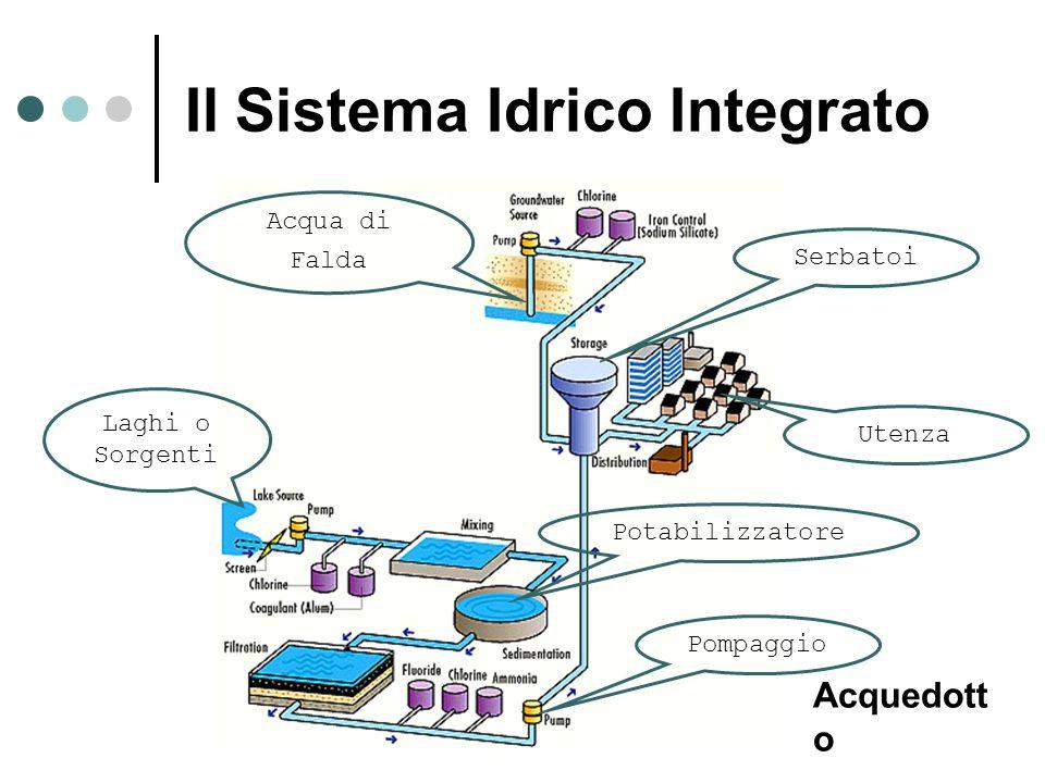 Il Sistema Idrico Integrato Laghi o Sorgenti Acqua di Falda Potabilizzatore Utenza Serbatoi Pompaggio Acquedott o