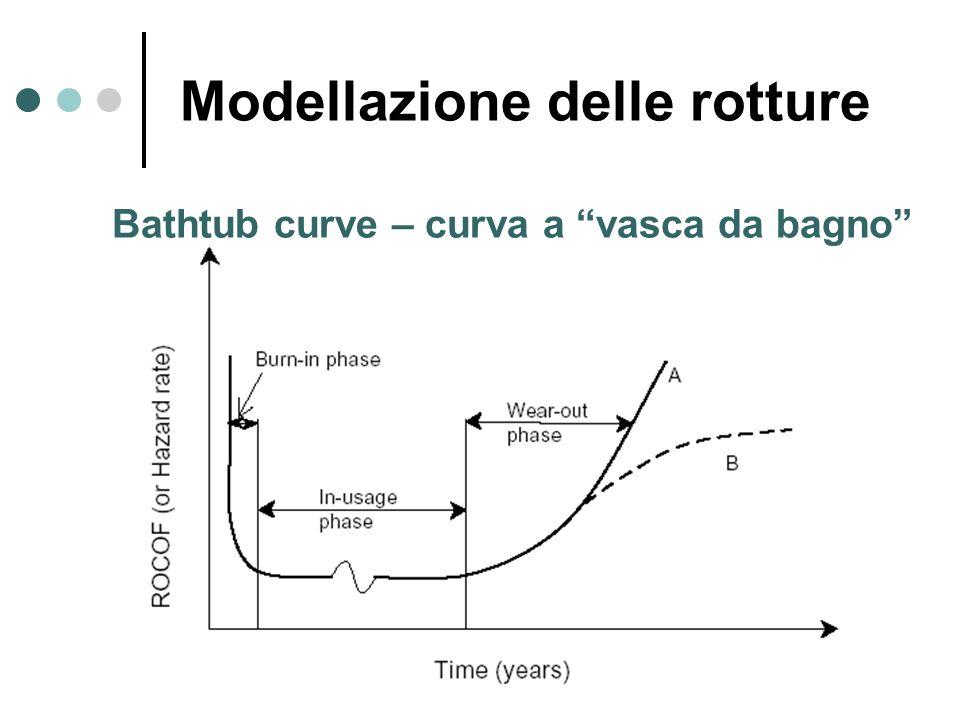 Bathtub curve – curva a vasca da bagno Modellazione delle rotture