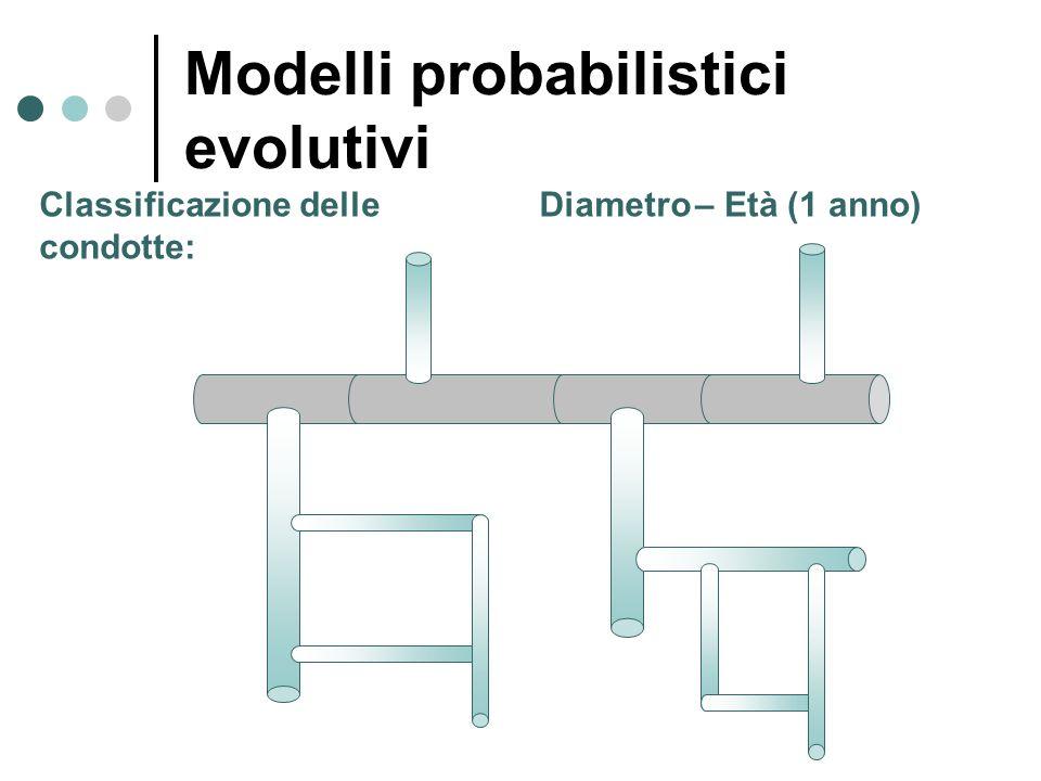 Classificazione delle condotte: Diametro– Età (1 anno) Modelli probabilistici evolutivi