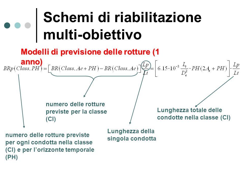 numero delle rotture previste per ogni condotta nella classe (Cl) e per lorizzonte temporale (PH) Lunghezza totale delle condotte nella classe (Cl) nu
