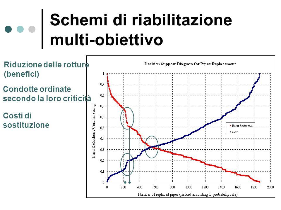 Riduzione delle rotture (benefici) Costi di sostituzione Condotte ordinate secondo la loro criticità Schemi di riabilitazione multi-obiettivo