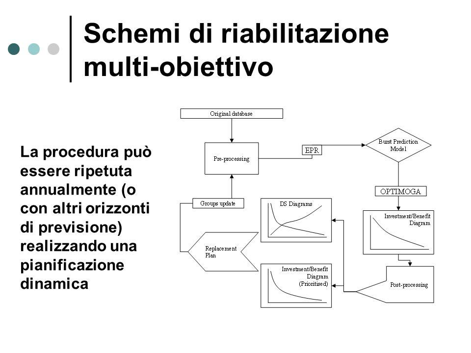 La procedura può essere ripetuta annualmente (o con altri orizzonti di previsione) realizzando una pianificazione dinamica Schemi di riabilitazione mu
