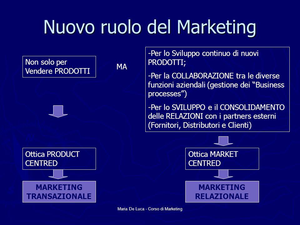 Maria De Luca - Corso di Marketing Nuovo ruolo del Marketing Non solo per Vendere PRODOTTI Ottica PRODUCT CENTRED MARKETING TRANSAZIONALE -Per lo Svil