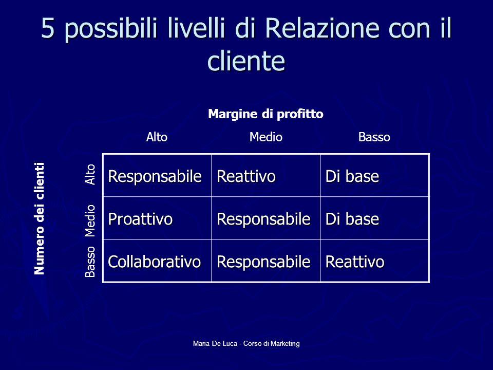Maria De Luca - Corso di Marketing 5 possibili livelli di Relazione con il cliente ResponsabileReattivo Di base ProattivoResponsabile CollaborativoRes