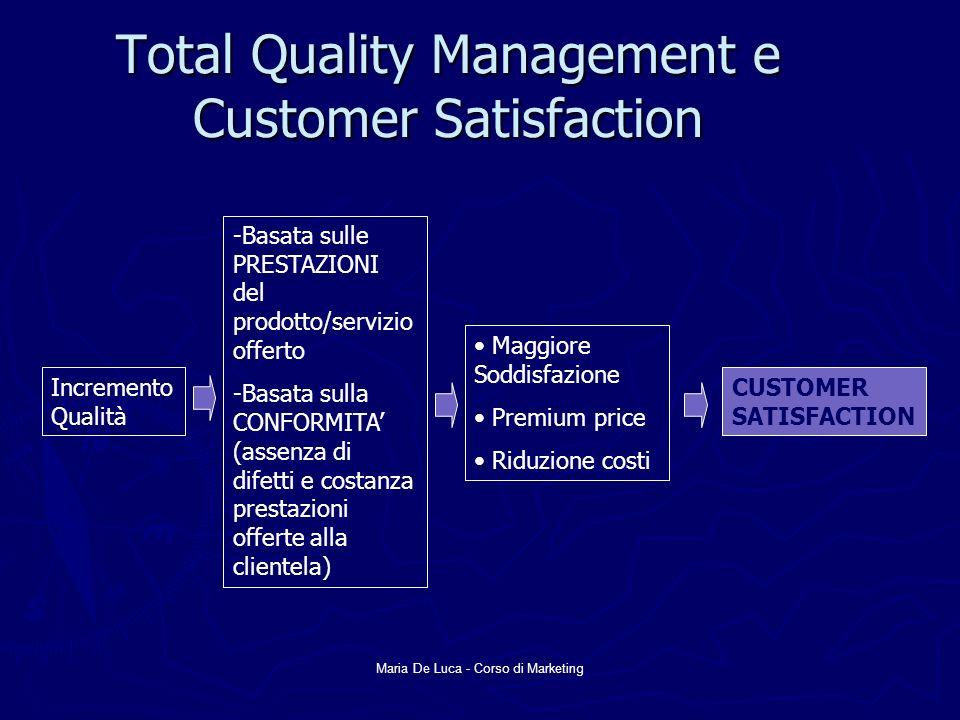 Maria De Luca - Corso di Marketing Total Quality Management e Customer Satisfaction Incremento Qualità Maggiore Soddisfazione Premium price Riduzione
