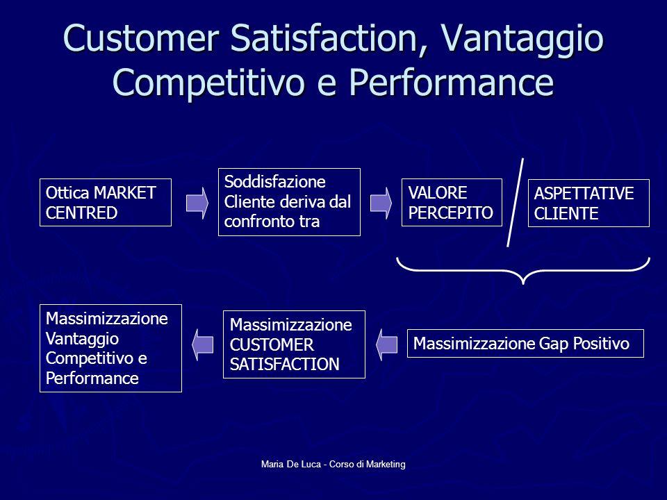 Maria De Luca - Corso di Marketing Customer Satisfaction, Vantaggio Competitivo e Performance Ottica MARKET CENTRED Soddisfazione Cliente deriva dal c
