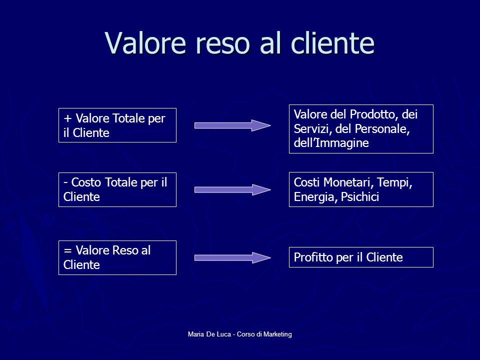 Maria De Luca - Corso di Marketing Valore reso al cliente + Valore Totale per il Cliente - Costo Totale per il Cliente = Valore Reso al Cliente Valore