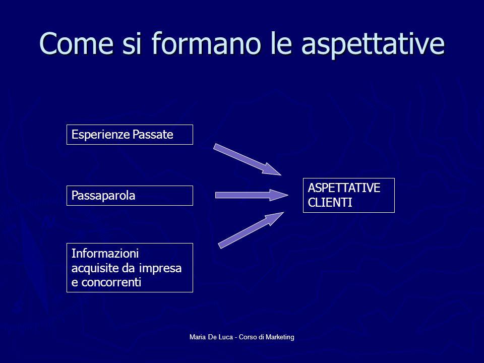 Maria De Luca - Corso di Marketing Come si formano le aspettative Esperienze Passate Passaparola Informazioni acquisite da impresa e concorrenti ASPET
