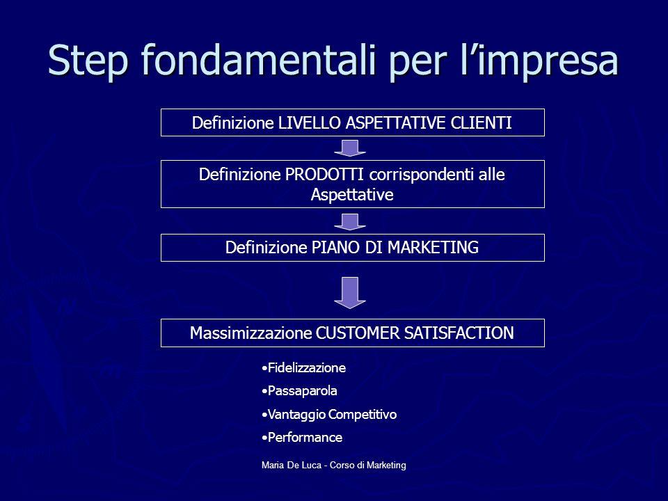 Maria De Luca - Corso di Marketing Step fondamentali per limpresa Definizione LIVELLO ASPETTATIVE CLIENTI Definizione PRODOTTI corrispondenti alle Asp