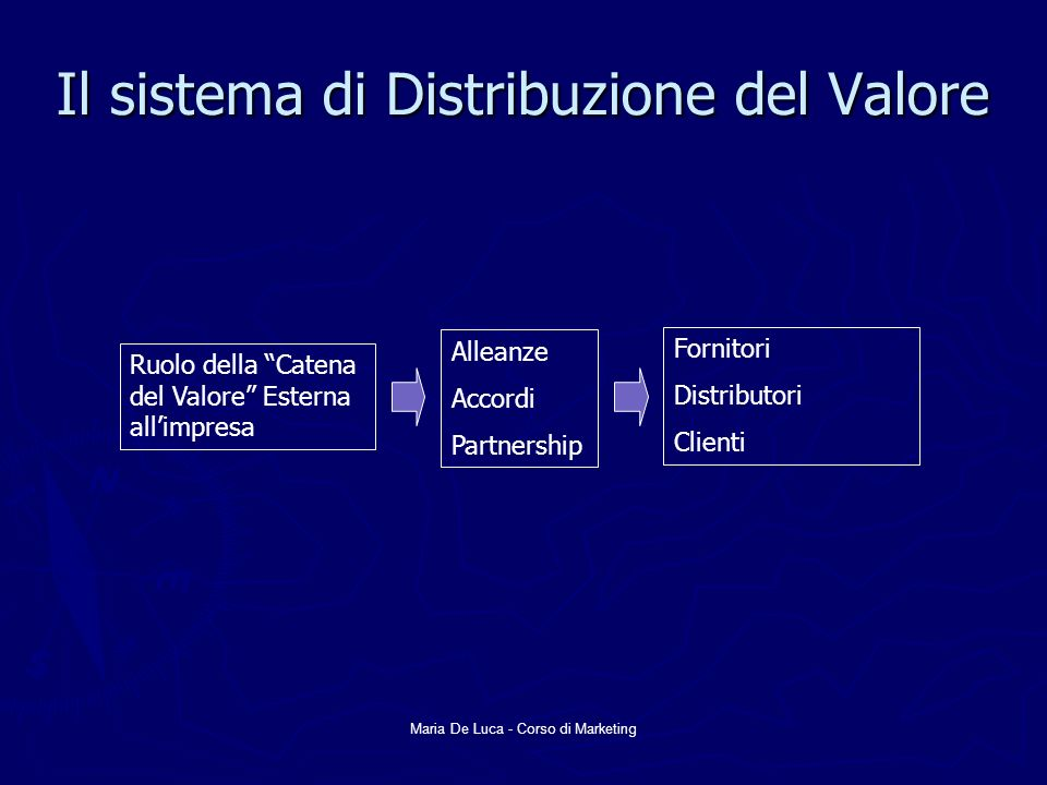 Maria De Luca - Corso di Marketing Il sistema di Distribuzione del Valore Ruolo della Catena del Valore Esterna allimpresa Alleanze Accordi Partnershi
