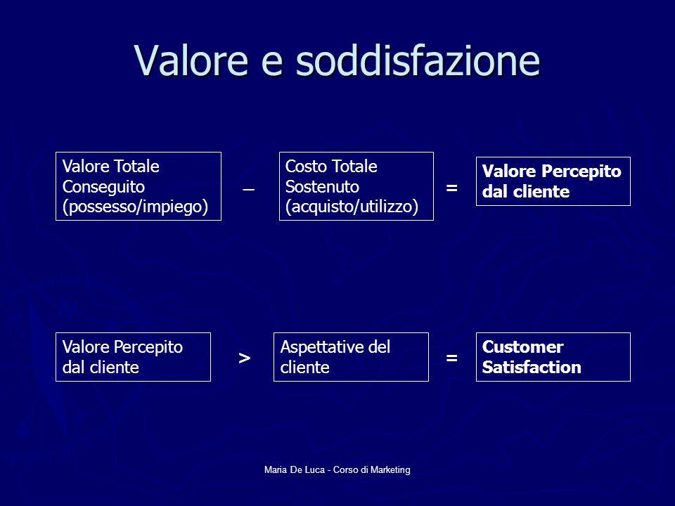 Maria De Luca - Corso di Marketing Valore e soddisfazione Valore Totale Conseguito (possesso/impiego) Costo Totale Sostenuto (acquisto/utilizzo) _ Val