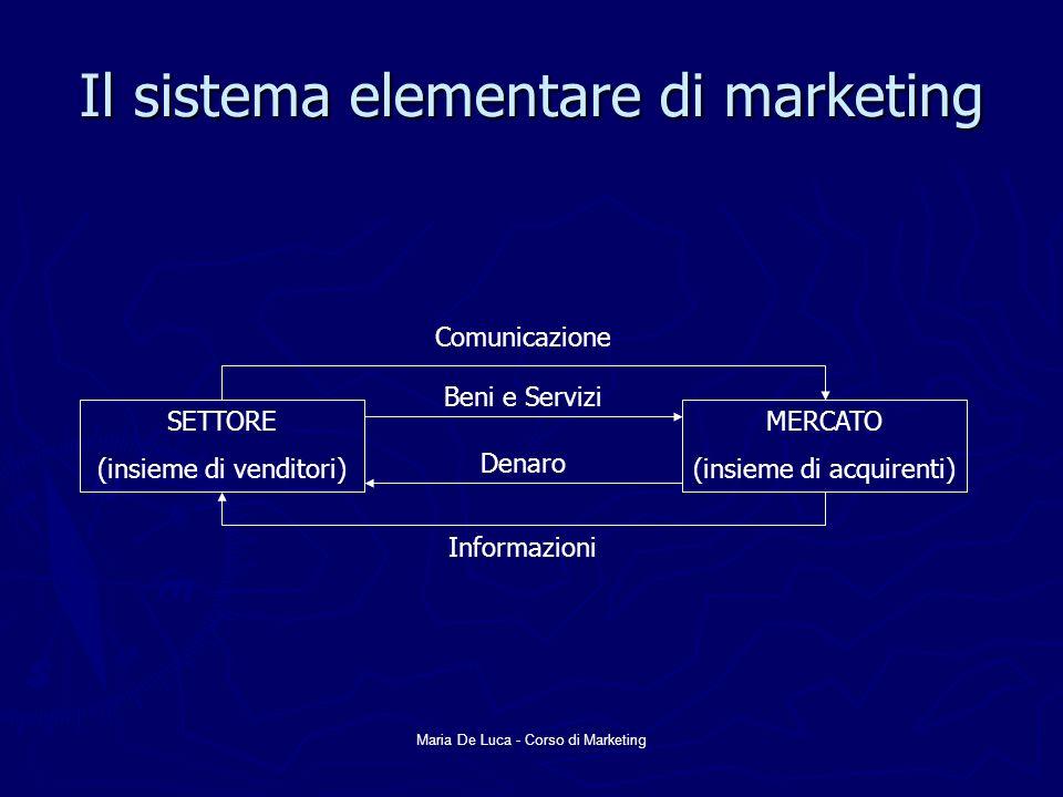 Maria De Luca - Corso di Marketing Il sistema elementare di marketing SETTORE (insieme di venditori) MERCATO (insieme di acquirenti) Comunicazione Ben