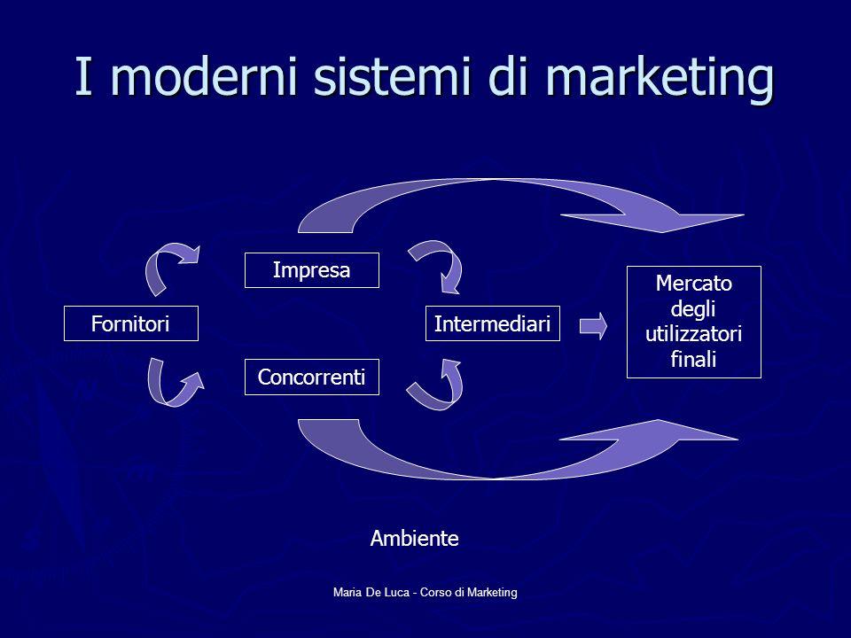 Maria De Luca - Corso di Marketing I moderni sistemi di marketing Fornitori Impresa Concorrenti Intermediari Mercato degli utilizzatori finali Ambient