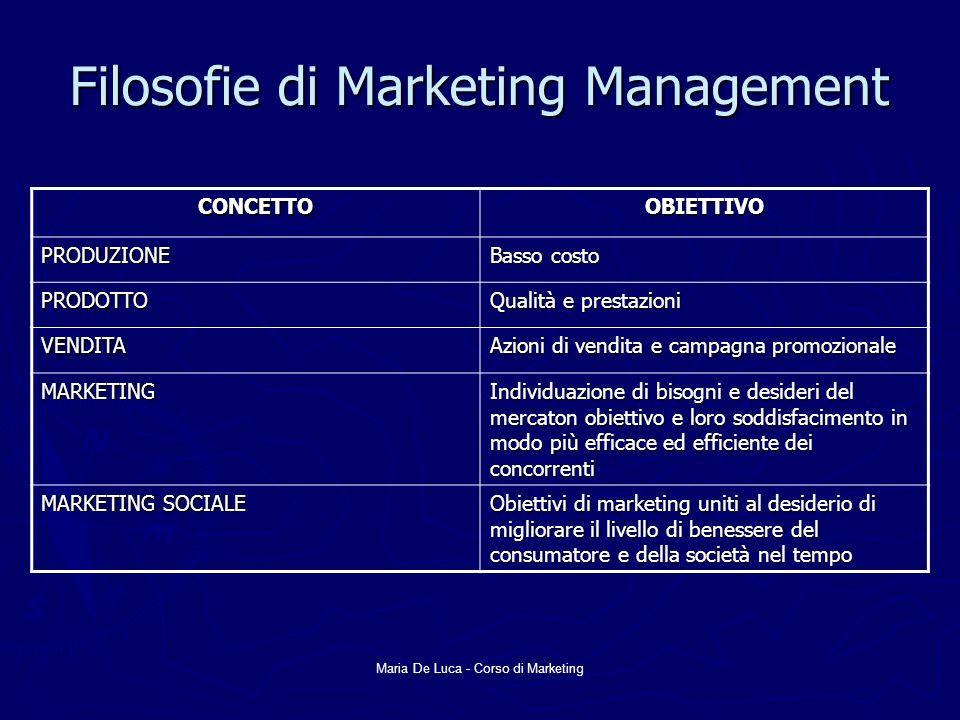 Maria De Luca - Corso di Marketing Filosofie di Marketing Management CONCETTOOBIETTIVO PRODUZIONE Basso costo PRODOTTO Qualità e prestazioni VENDITA A