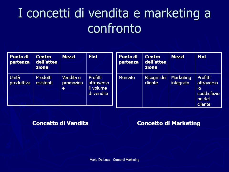 Maria De Luca - Corso di Marketing I concetti di vendita e marketing a confronto Punto di partenza Centro dellatten zione MezziFini Unità produttiva P