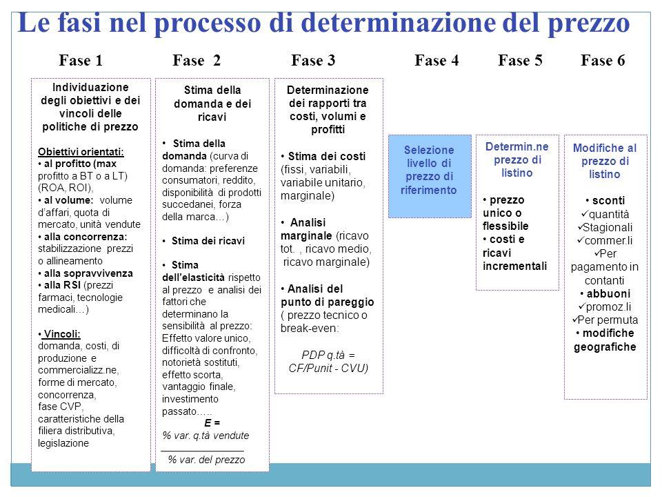 Le fasi nel processo di determinazione del prezzo Fase 1Fase 2Fase 3Fase 4Fase 5Fase 6 Individuazione degli obiettivi e dei vincoli delle politiche di prezzo Obiettivi orientati: al profitto (max profitto a BT o a LT) (ROA, ROI), al volume: volume daffari, quota di mercato, unità vendute alla concorrenza: stabilizzazione prezzi o allineamento alla sopravvivenza alla RSI (prezzi farmaci, tecnologie medicali…) Vincoli: domanda, costi, di produzione e commercializz.ne, forme di mercato, concorrenza, fase CVP, caratteristiche della filiera distributiva, legislazione Stima della domanda e dei ricavi Stima della domanda (curva di domanda: preferenze consumatori, reddito, disponibilità di prodotti succedanei, forza della marca…) Stima dei ricavi Stima dellelasticità rispetto al prezzo e analisi dei fattori che determinano la sensibilità al prezzo: Effetto valore unico, difficoltà di confronto, notorietà sostituti, effetto scorta, vantaggio finale, investimento passato…..