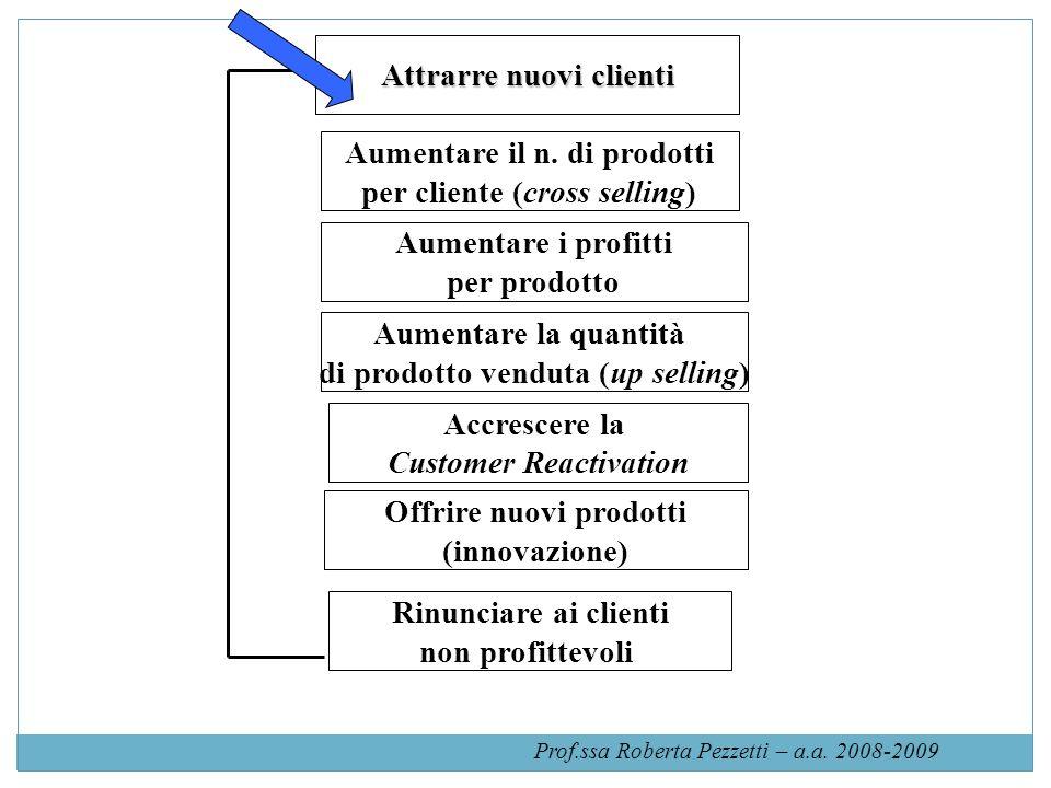 Attrarre nuovi clienti Aumentare il n. di prodotti per cliente (cross selling) Aumentare i profitti per prodotto Accrescere la Customer Reactivation O