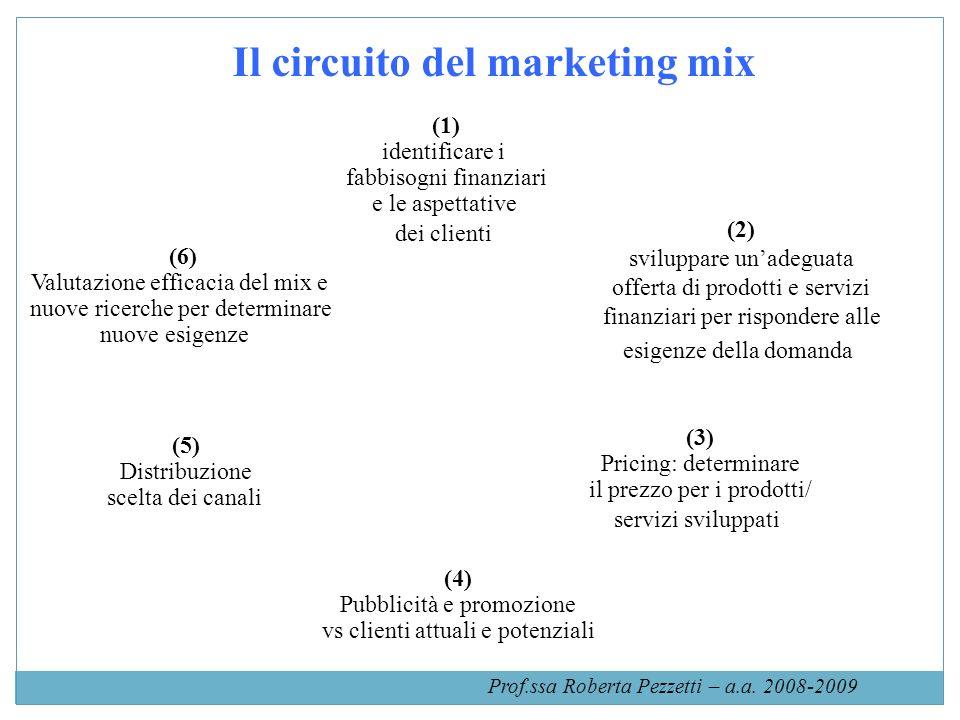 Il circuito del marketing mix (1) identificare i fabbisogni finanziari e le aspettative dei clienti (2) sviluppare unadeguata offerta di prodotti e se