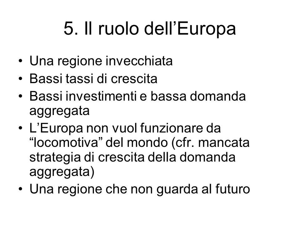 5. Il ruolo dellEuropa Una regione invecchiata Bassi tassi di crescita Bassi investimenti e bassa domanda aggregata LEuropa non vuol funzionare da loc