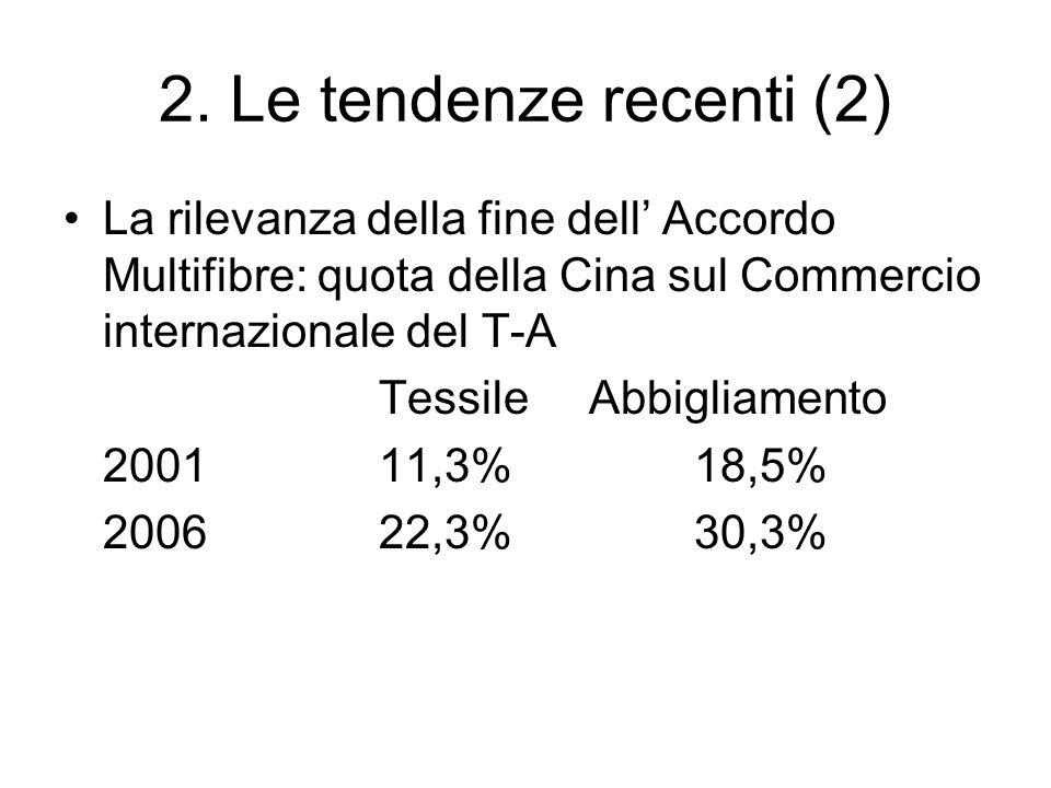 2. Le tendenze recenti (2) La rilevanza della fine dell Accordo Multifibre: quota della Cina sul Commercio internazionale del T-A TessileAbbigliamento