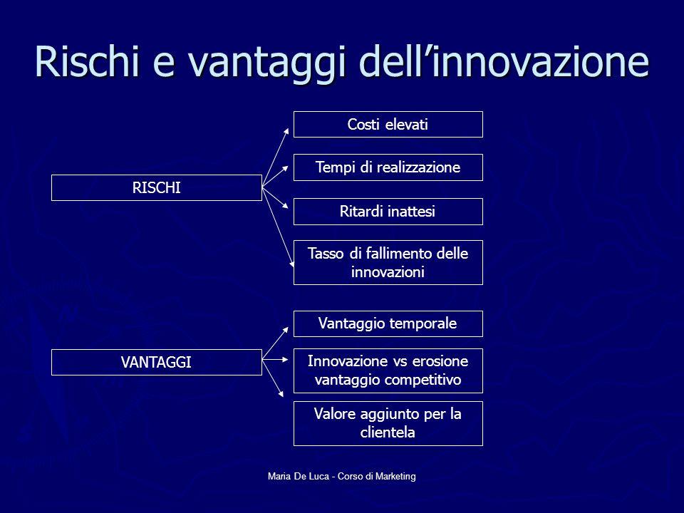Maria De Luca - Corso di Marketing Rischi e vantaggi dellinnovazione RISCHI Costi elevati Tempi di realizzazione Ritardi inattesi Tasso di fallimento