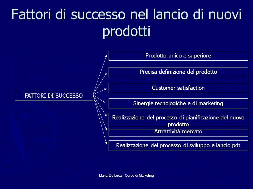 Maria De Luca - Corso di Marketing Fattori di successo nel lancio di nuovi prodotti FATTORI DI SUCCESSO Prodotto unico e superiore Precisa definizione
