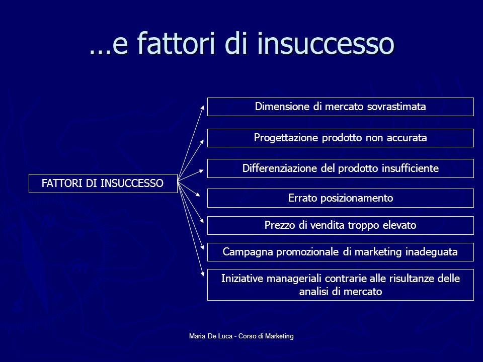 Maria De Luca - Corso di Marketing …e fattori di insuccesso FATTORI DI INSUCCESSO Dimensione di mercato sovrastimata Progettazione prodotto non accura