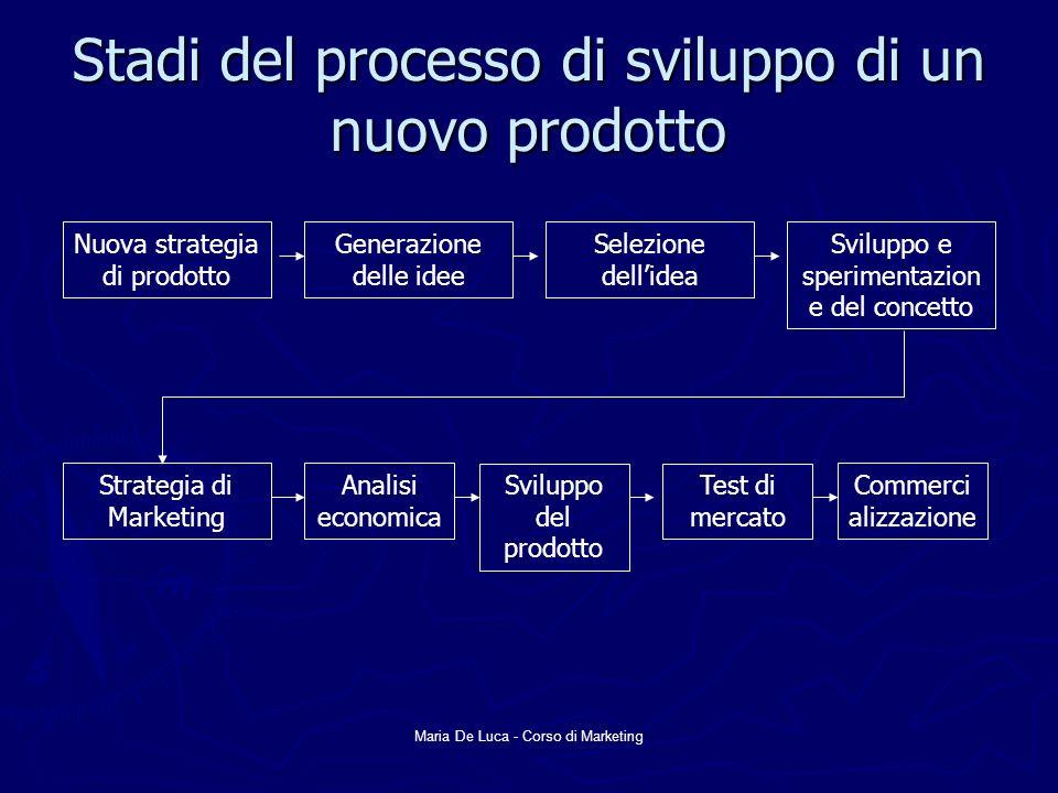 Maria De Luca - Corso di Marketing Stadi del processo di sviluppo di un nuovo prodotto Nuova strategia di prodotto Generazione delle idee Selezione de